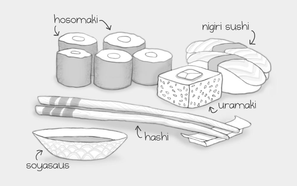 Verschillende soorten sushi: nigiri, hosomaki, uramaki